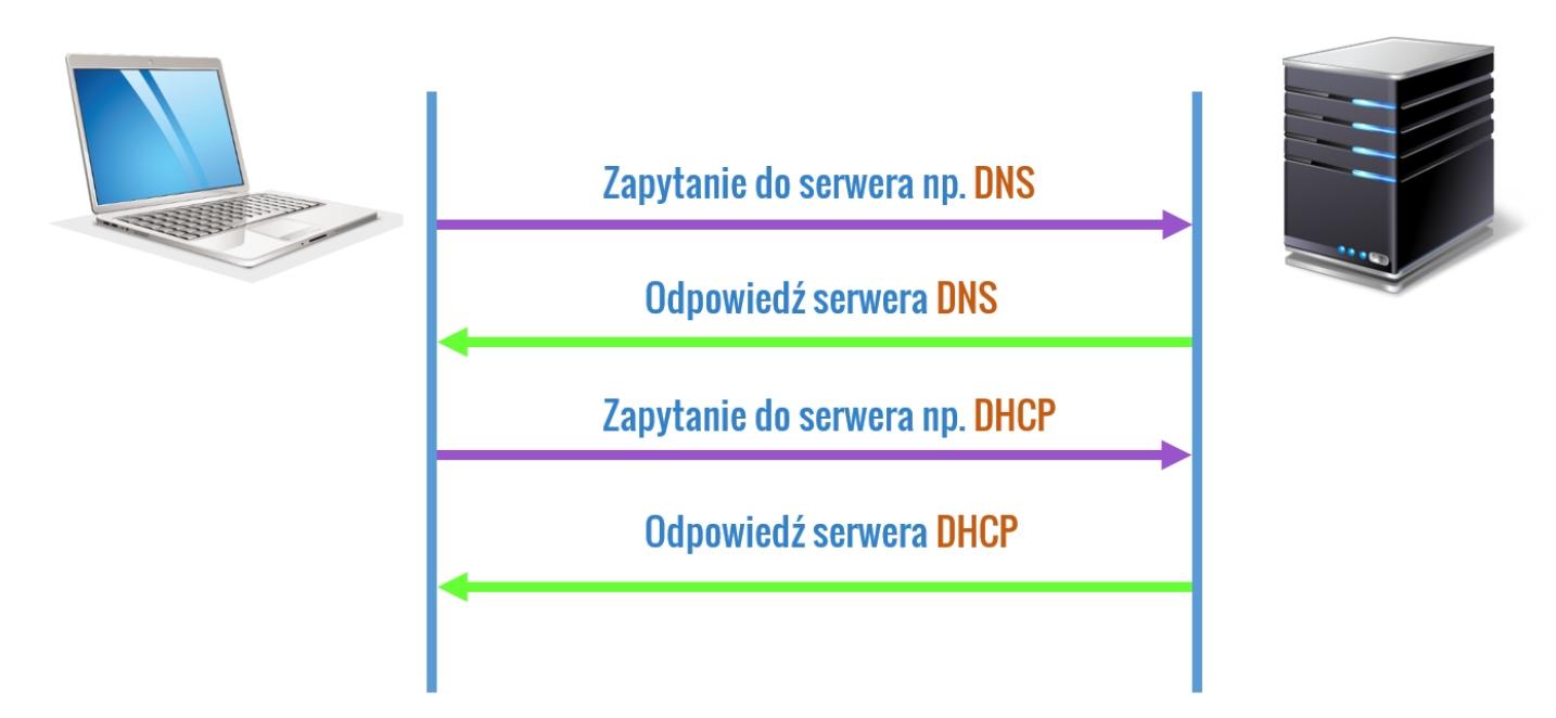 Bezpołączeniowość protokołu UDP