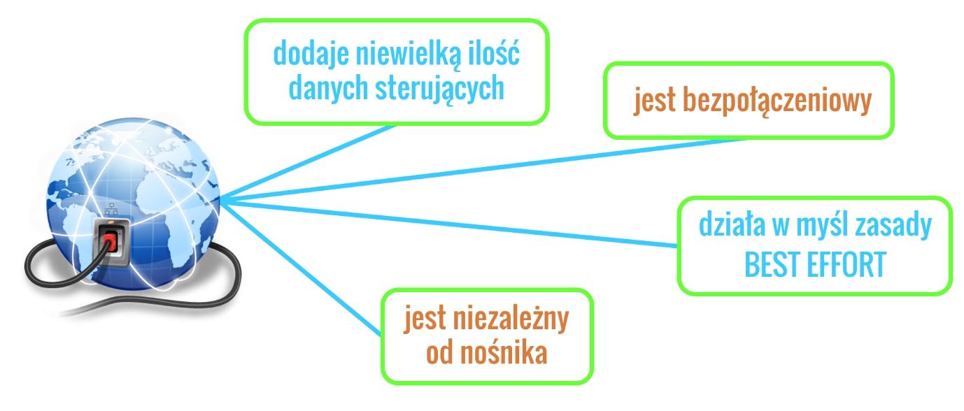 Cechy IPv4