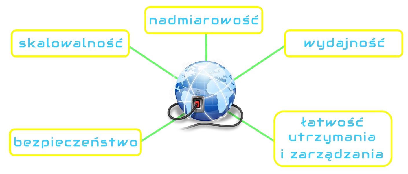 Cechy sieci LAN