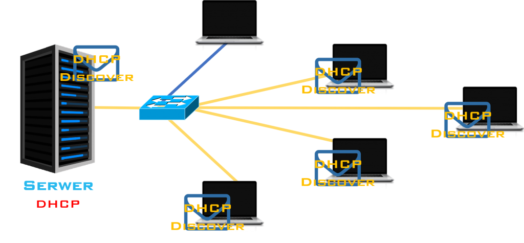 DHCP 1