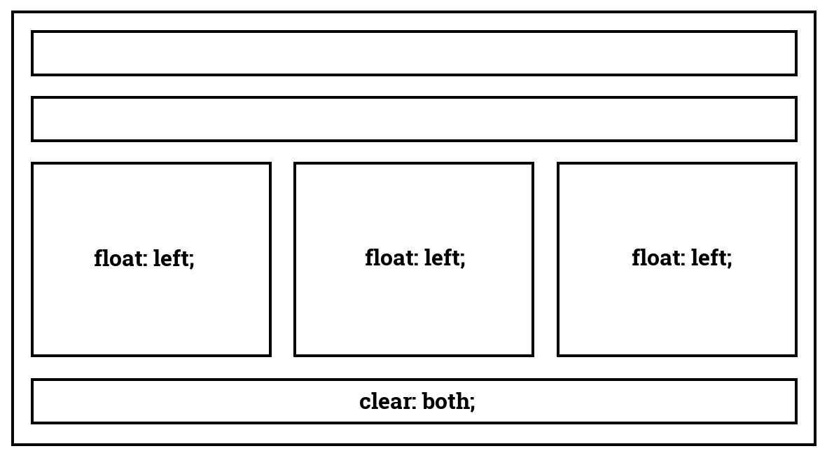 float:left i clear:both