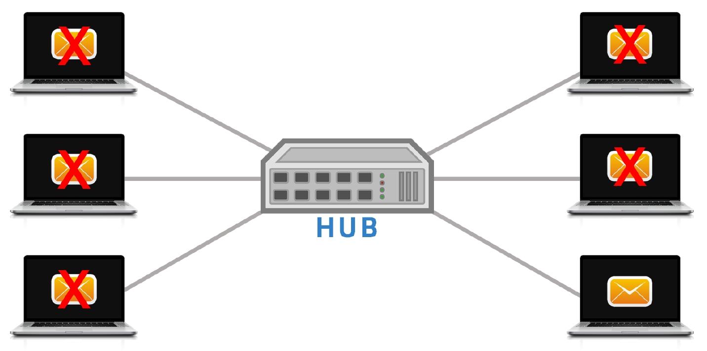 Gwiazda HUB adresowanie