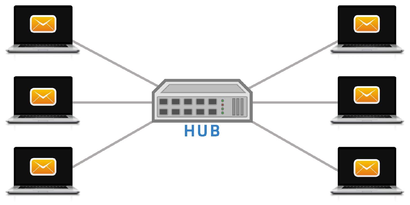 Gwiazda HUB sposób rozsyłania