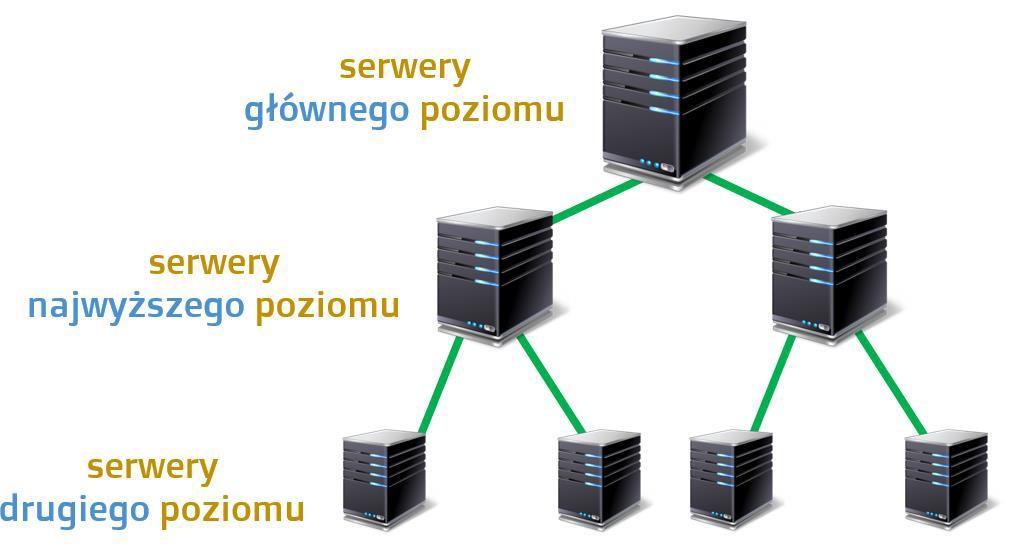 Hierarchia DNS