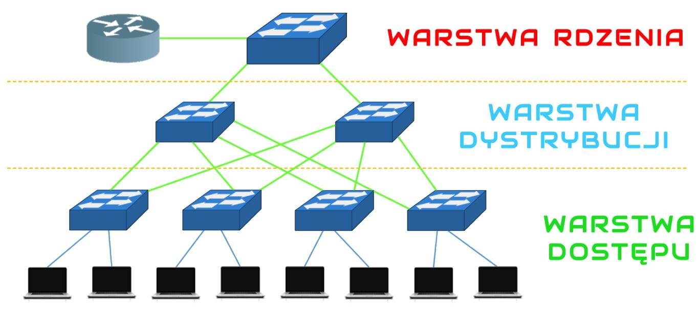 Hierarchiczny model sieci LAN