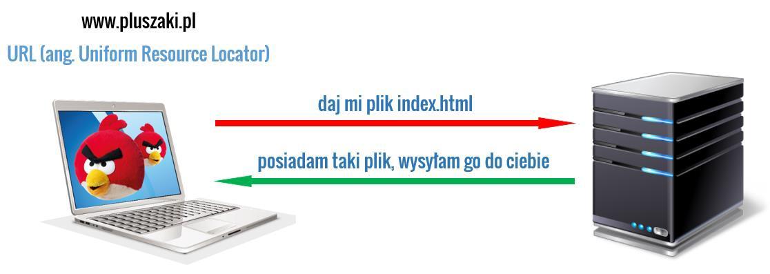 HTTP - URL - HTML