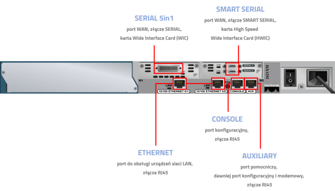Interfejsy routera