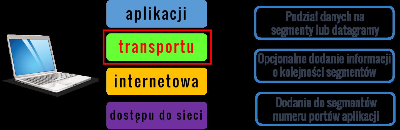Warstwa transportu