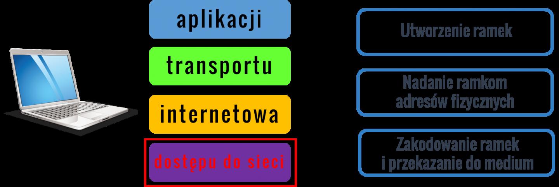 Warstwa dostępu do sieci