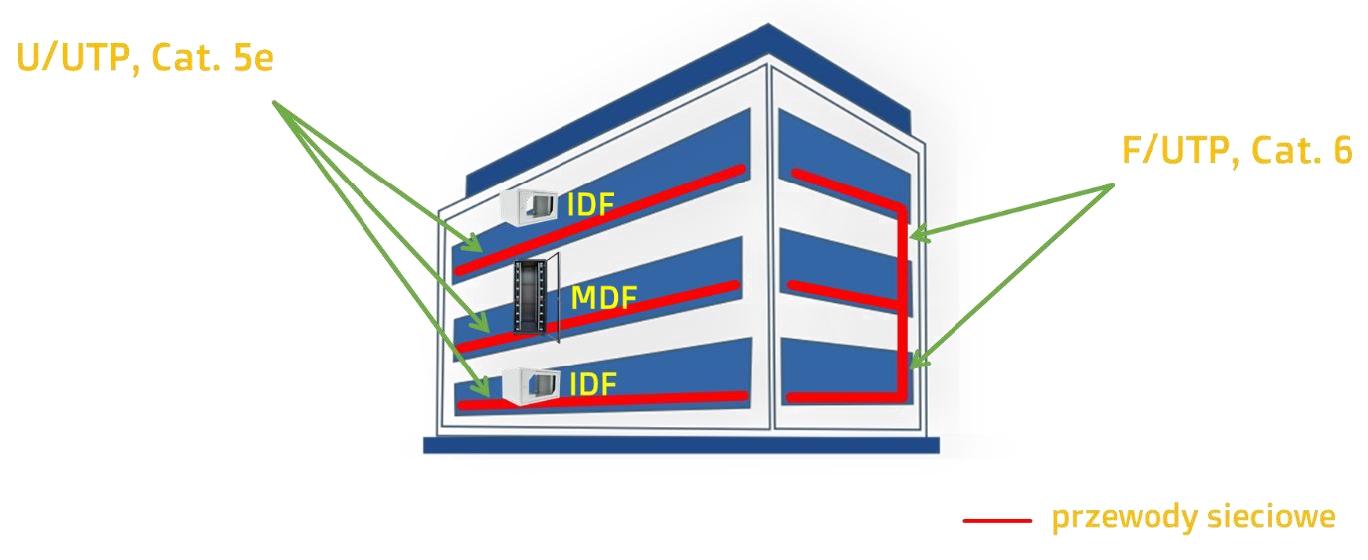 MDF, IDF