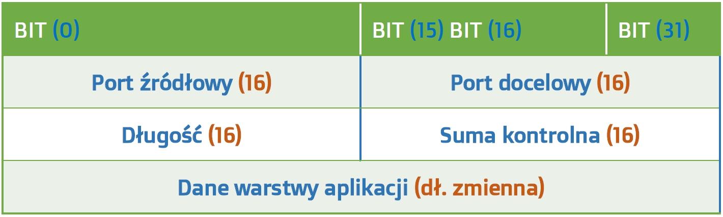 Nagłówek datagramu UDP