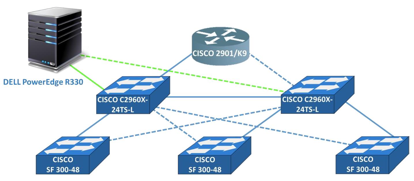 Okablowanie pionowe sieci