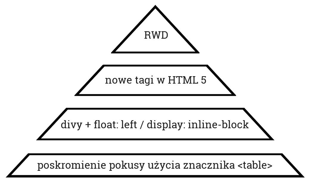 Piramida tworzenia struktur www