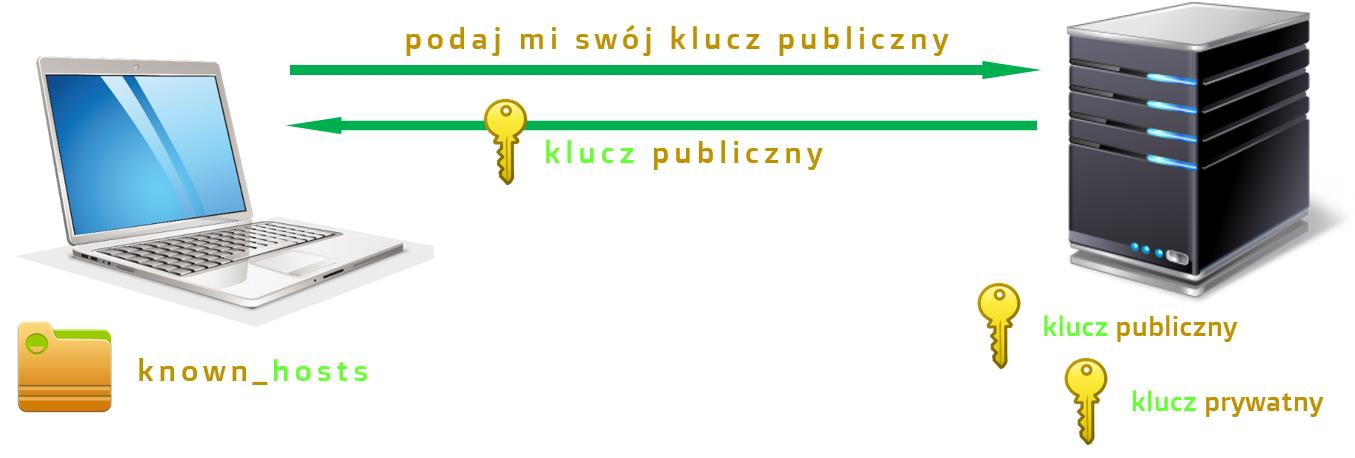 Plik known_hosts