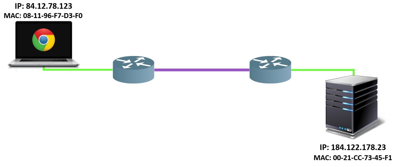 Proces komunikacji etap 1