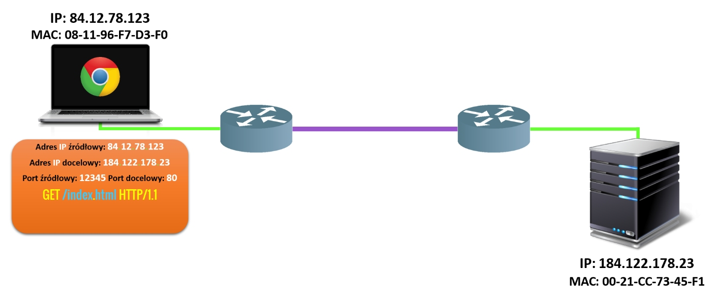 Proces komunikacji etap 2