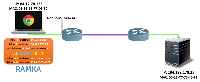 Proces komunikacji etap 3