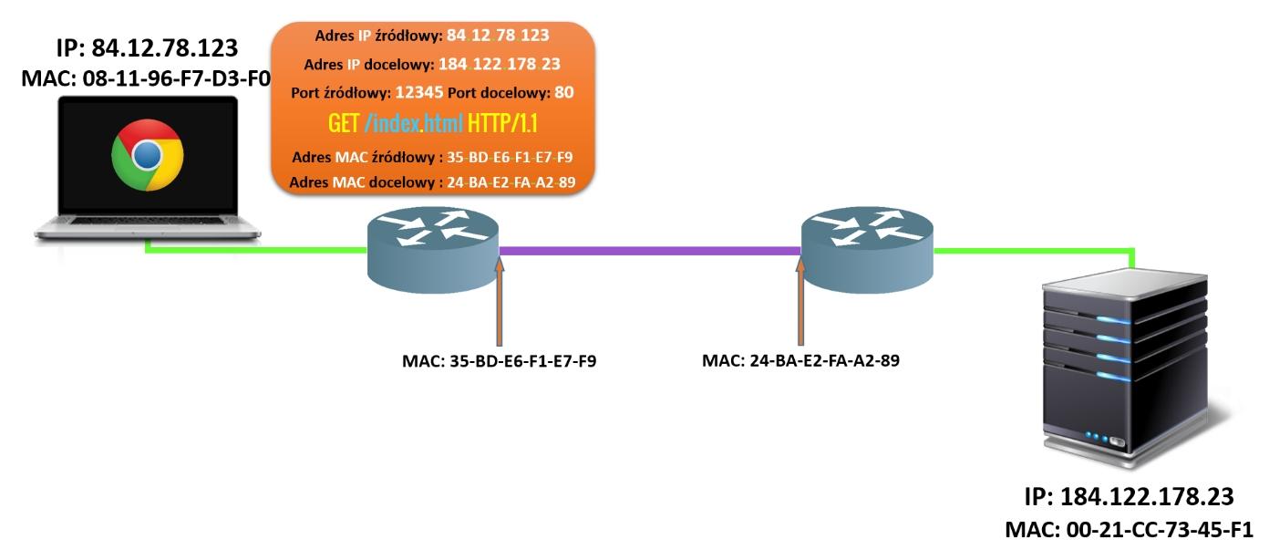 Proces komunikacji etap 5