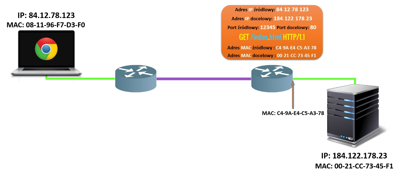 Proces komunikacji etap 6