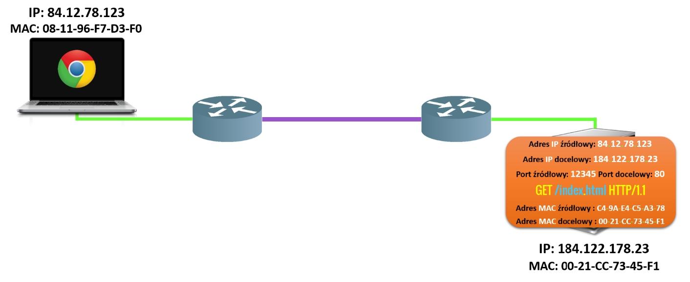 Proces komunikacji etap 7