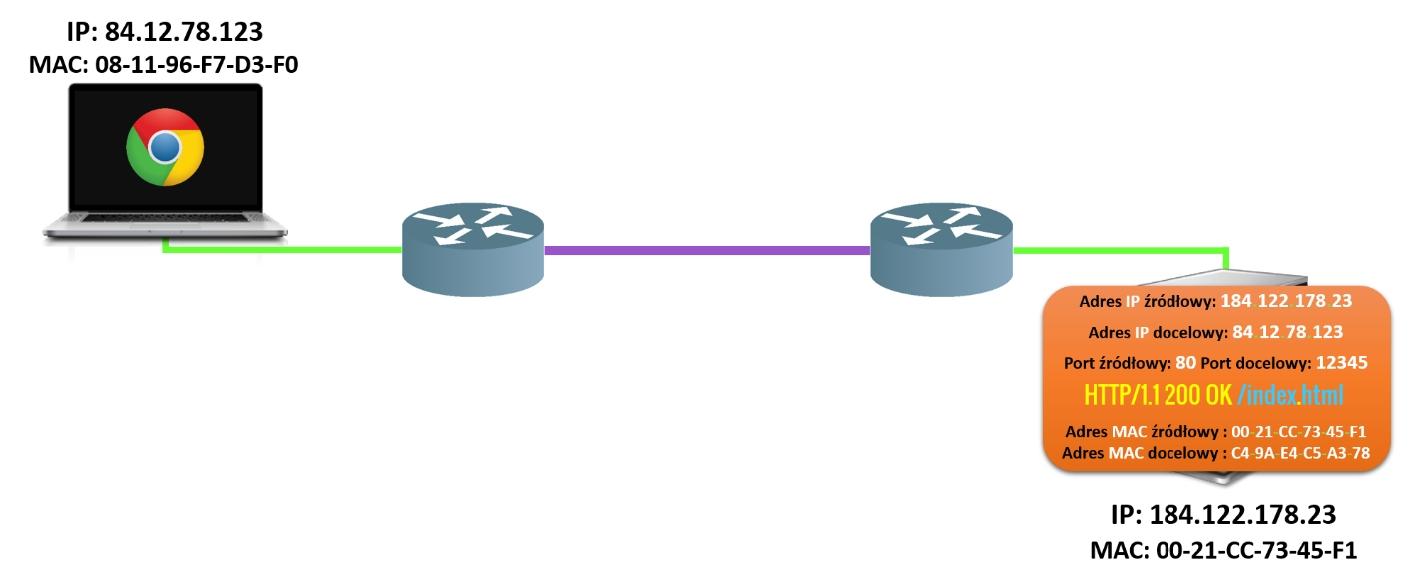 Proces komunikacji etap 8