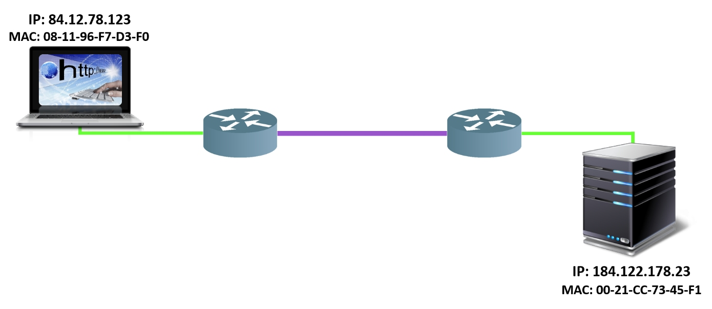 Proces komunikacji etap 9