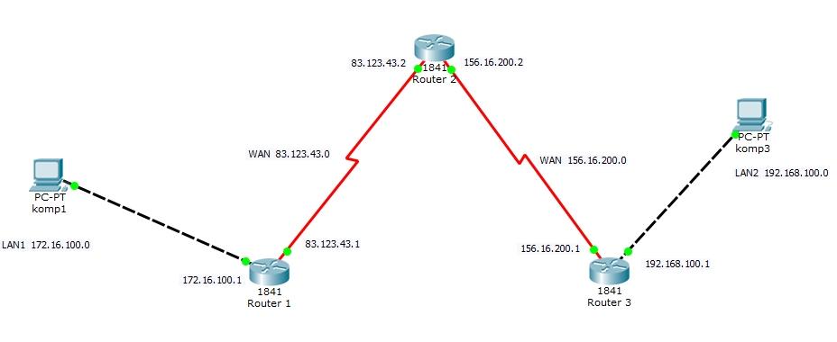 Proces przesyłania danych