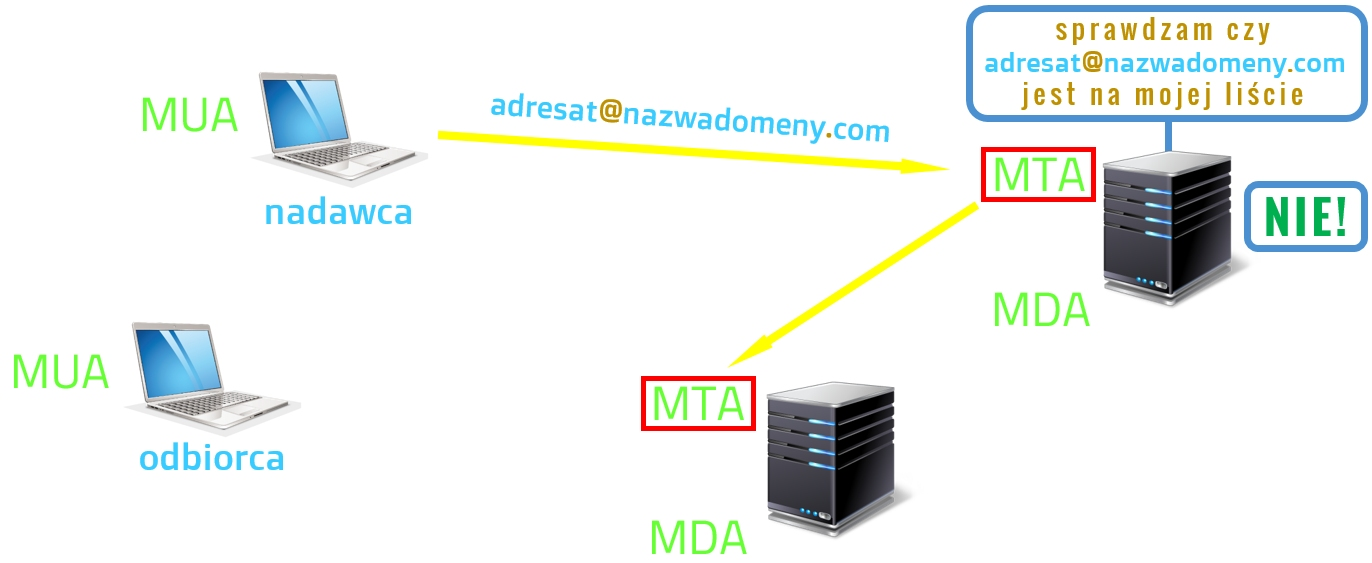 Proces przesyłania wiadomości - etap 4