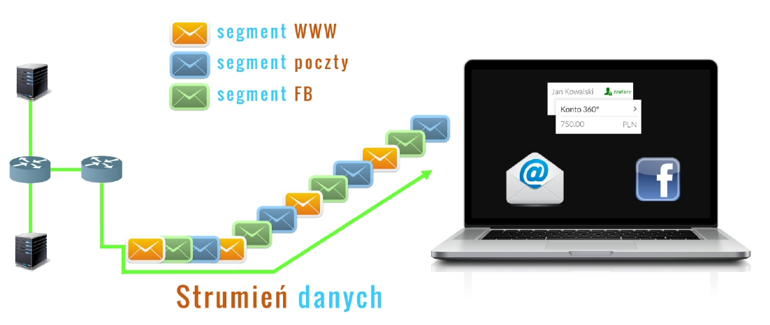 Przesyłanie segmentów