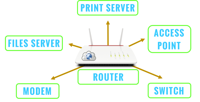 Funkcje rutera domowego