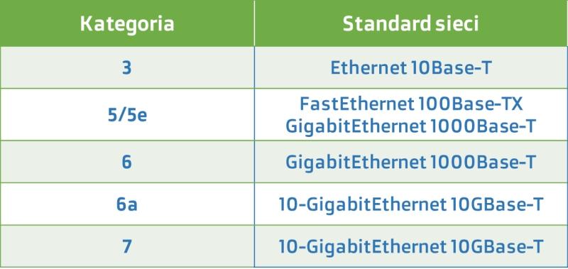 Kategorie kabla typu skrętka