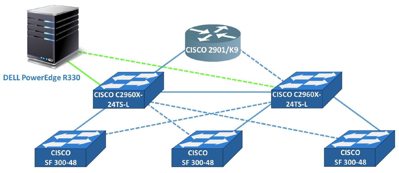 Topologia sieci LAN
