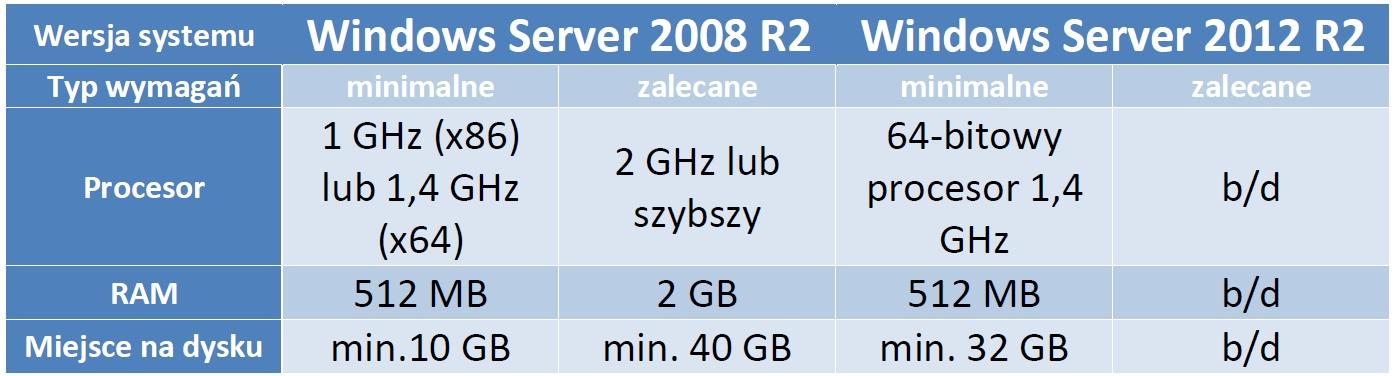 Wymagania systemowe Windows Server