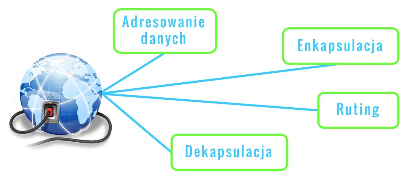 Zadania warstwy sieciowej